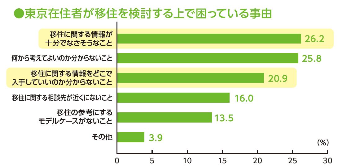 資料:内閣官房「東京在住者の今後の移住に関する意向調査」(2014年)<br /> 注1:困っている事由を示しているため、「当てはまらない」については表示していない。<br /> 注2:複数回答のため、合計は必ずしも100にはならない。<br />