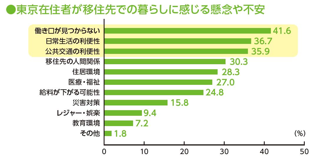 資料:内閣官房「東京在住者の今後の移住に関する意向調査」(2014年)<br /> 注1:懸念していること/不安を感じることを示しているため、「当てはまるものはない」は表示していない。<br /> 注2:複数回答のため、合計は必ずしも100にはならない。<br />