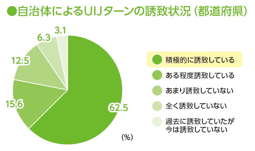 資料:中小企業庁委託「地域活性化への取組に関する調査」(2014年12月、ランドブレイン(株))