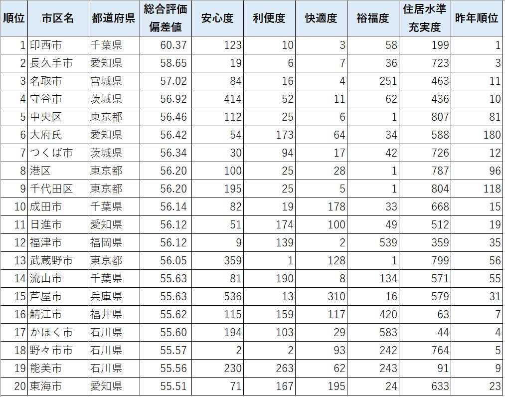 出典:東洋経済新報社「住みよさランキング」2018年