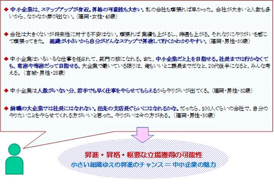 出所:日本公庫総研レポートNo.2104-6「働く場としての中小企業の魅力」(以下の図表も同じ)