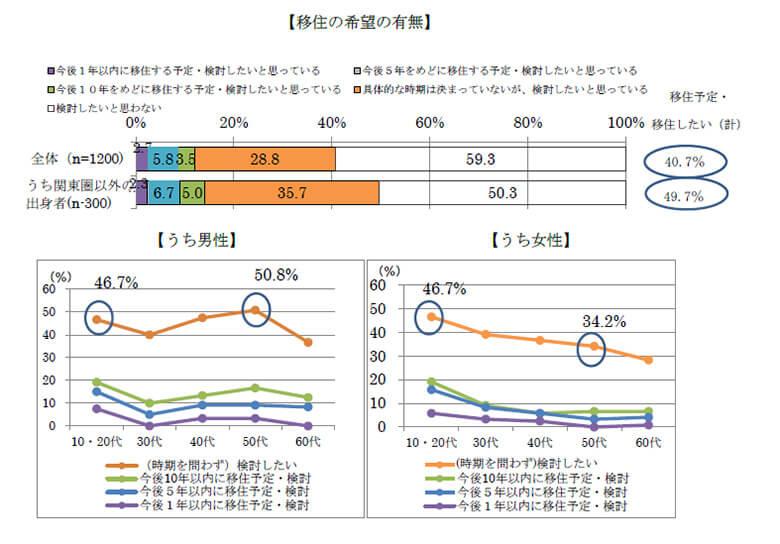 出所:内閣官房「東京在住者の今後の移住に関する意向調査」より